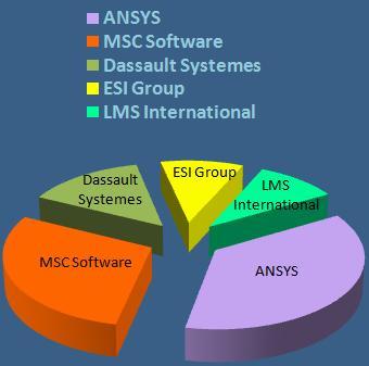Top 5 MCAE software vendors