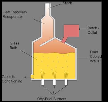 SCM process