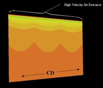 velocity magnitude