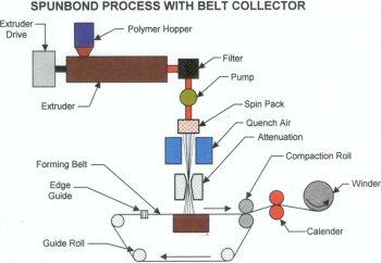 spunbond process