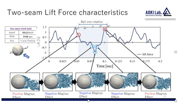 lift_force
