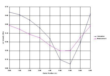 Velocity magnitude at hood inlet